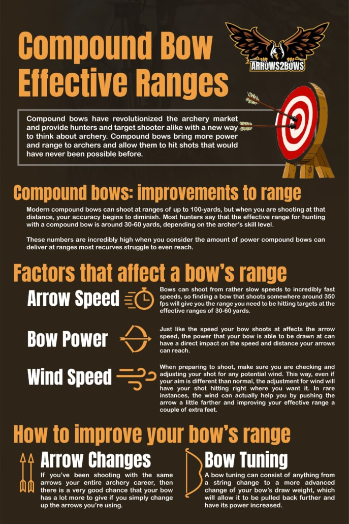 Compound Bow Effective Ranges